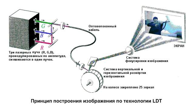 LDT-проекторы (Laser Display