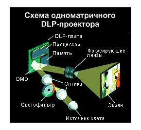 DLР-проекторы (Digital Light Processing)