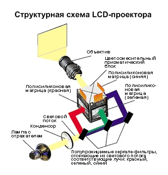 LCD-проекторы (Liquid Crystal Display)